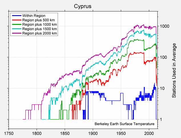 Cyprus Station Counts