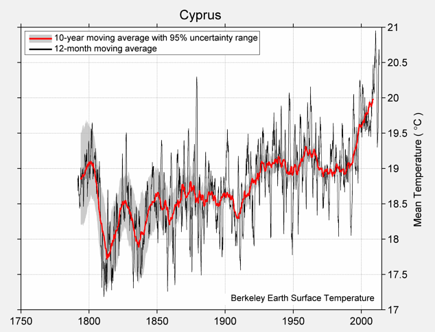 Cyprus Mean Temperature
