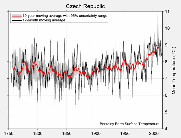 Czech Republic Mean Temperature