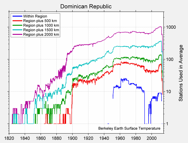 Dominican Republic Station Counts