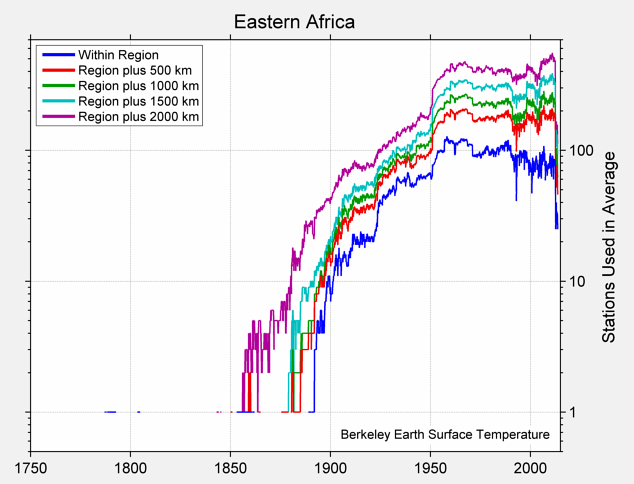 Eastern Africa Station Counts