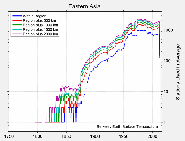 Eastern Asia Station Counts