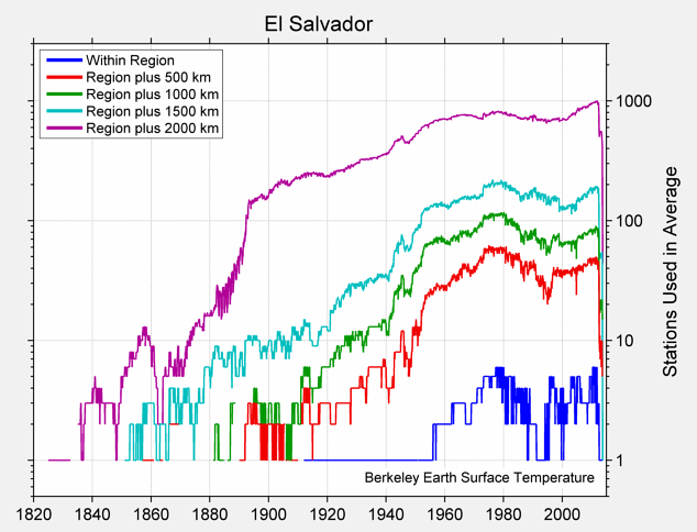 El Salvador Station Counts