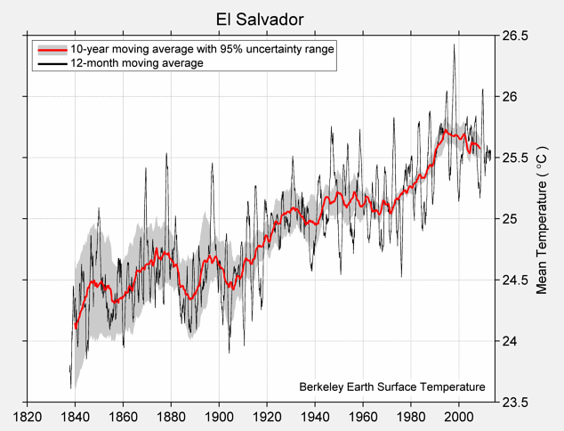 El Salvador Mean Temperature