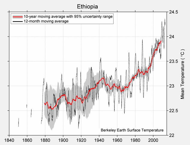 Ethiopia Mean Temperature