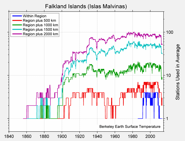 Falkland Islands (Islas Malvinas) Station Counts