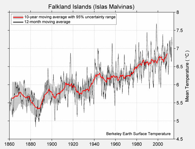 Falkland Islands (Islas Malvinas) Mean Temperature