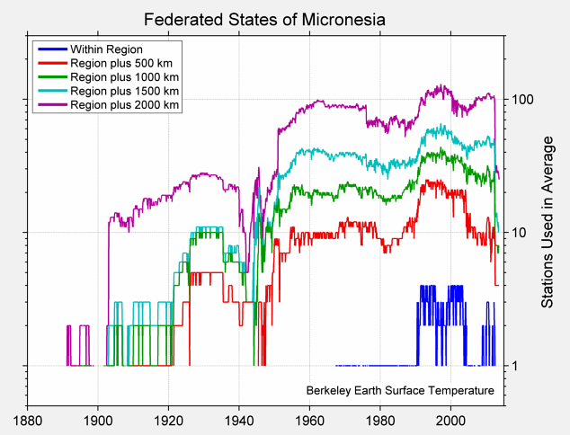 Federated States of Micronesia Station Counts