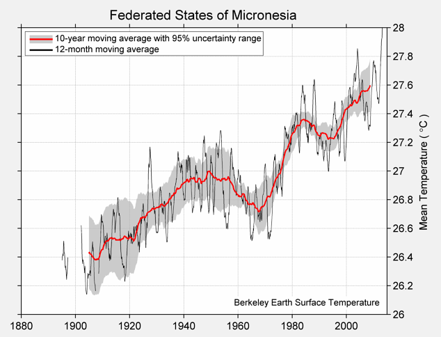 Federated States of Micronesia Mean Temperature