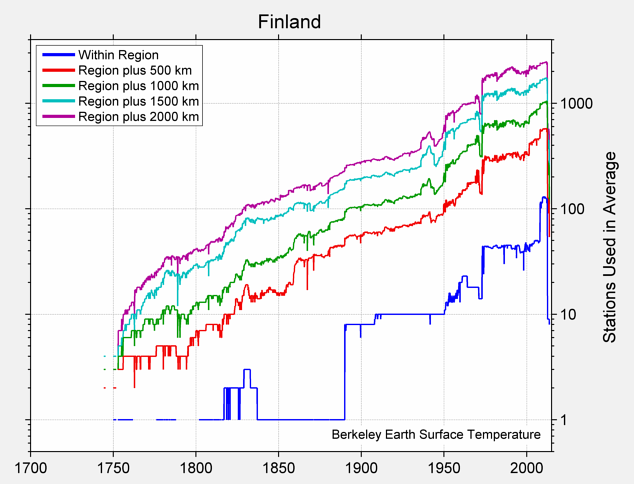 Finland Station Counts