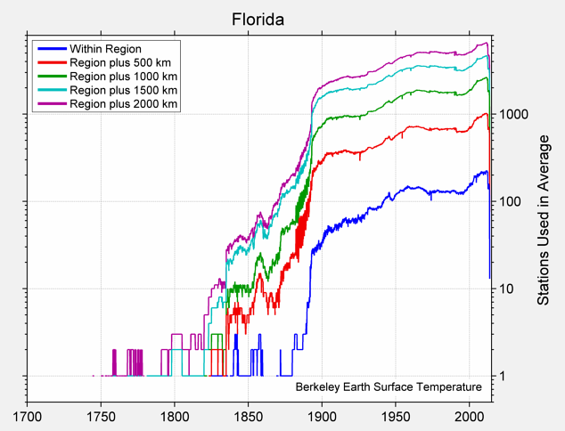 Florida Station Counts