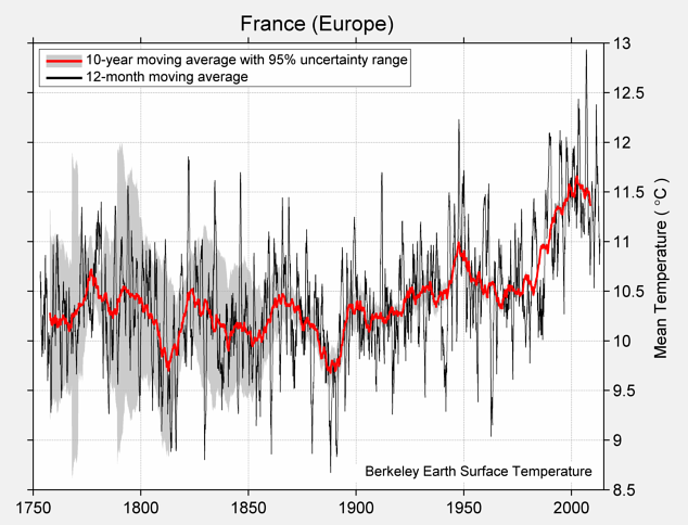 France (Europe) Mean Temperature