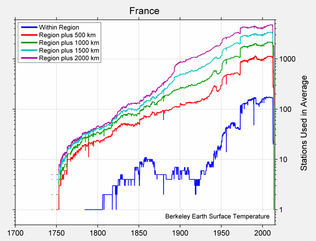 France Station Counts