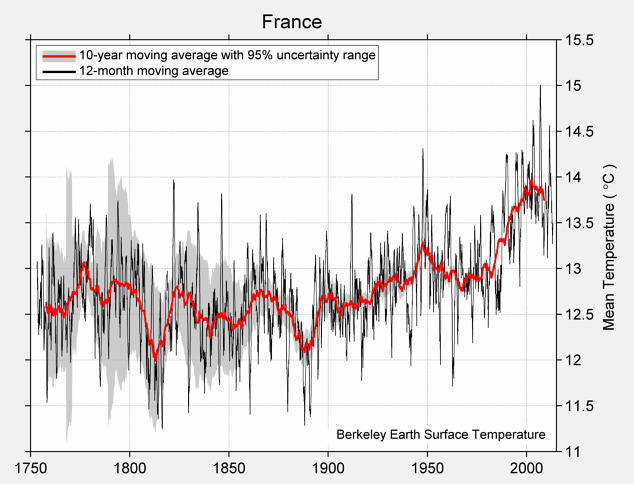 France Mean Temperature