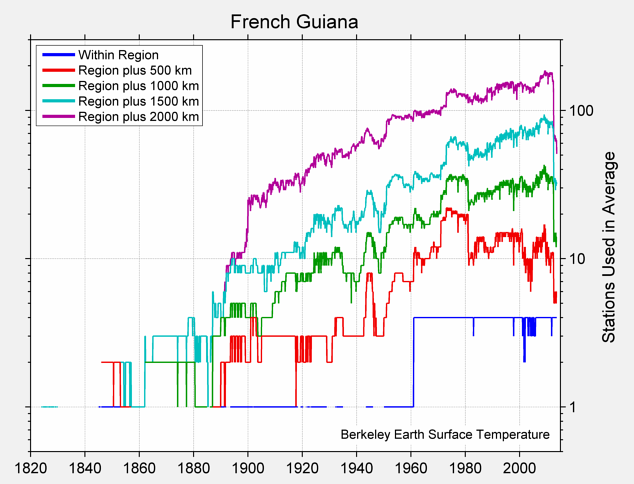 French Guiana Station Counts