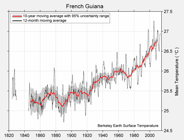 French Guiana Mean Temperature