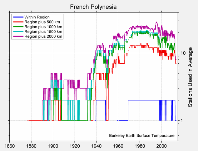 French Polynesia Station Counts