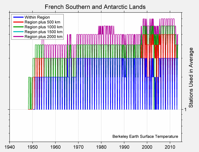 French Southern and Antarctic Lands Station Counts