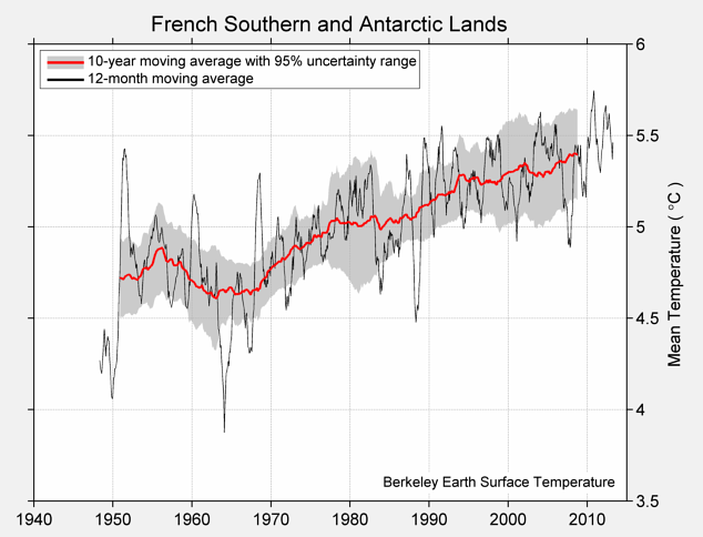 French Southern and Antarctic Lands Mean Temperature