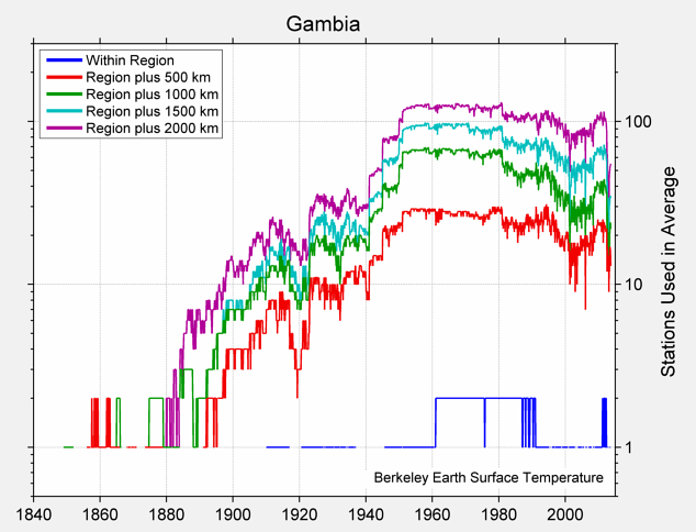 Gambia Station Counts