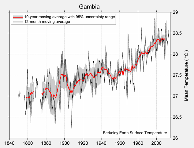 Gambia Mean Temperature