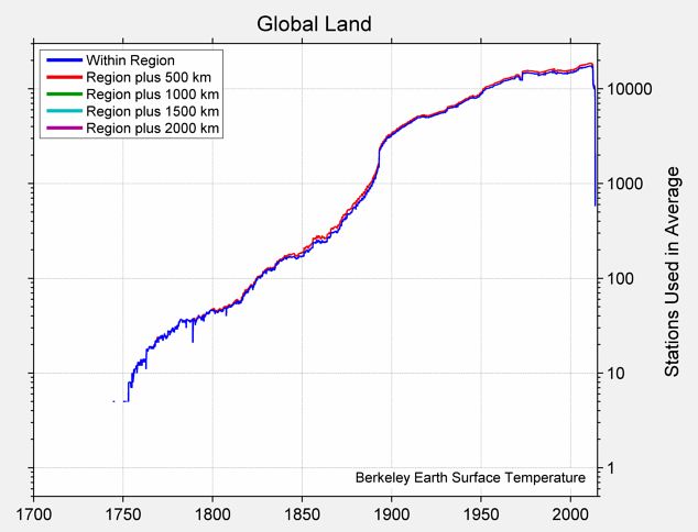 Global Land Station Counts