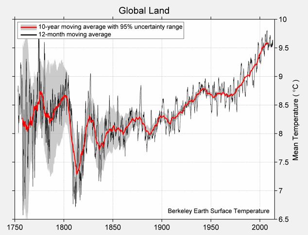 Global Land Mean Temperature