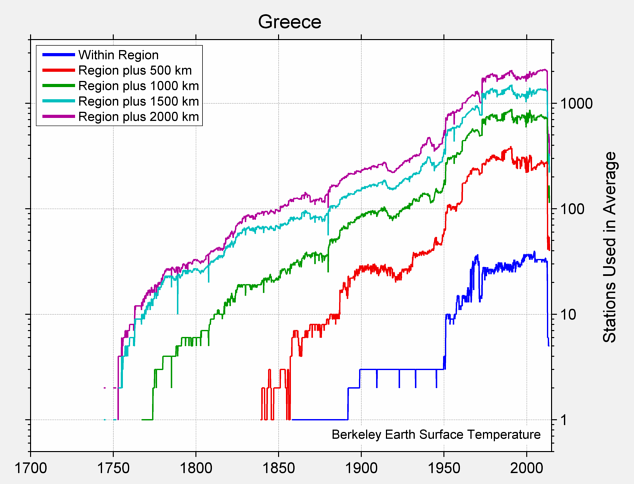 Greece Station Counts