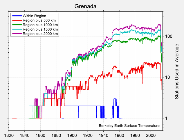 Grenada Station Counts