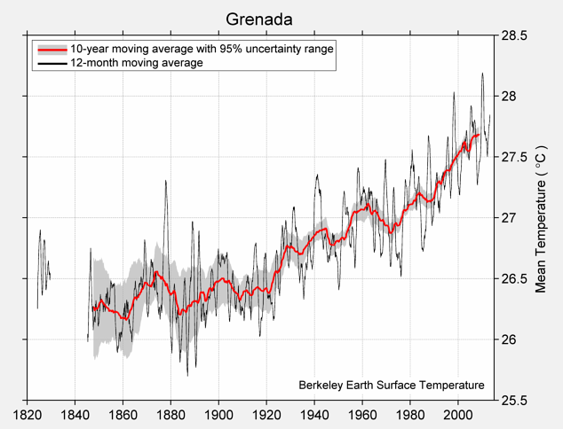 Grenada Mean Temperature