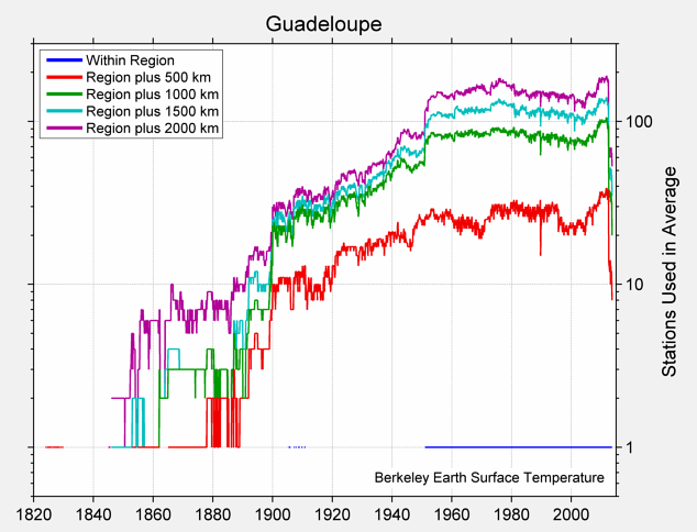 Guadeloupe Station Counts