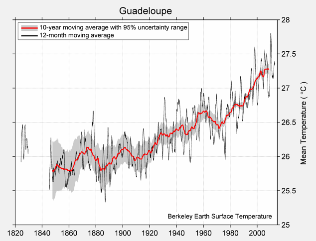 Guadeloupe Mean Temperature