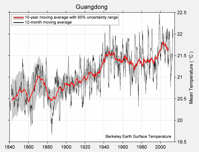 Guangdong Mean Temperature