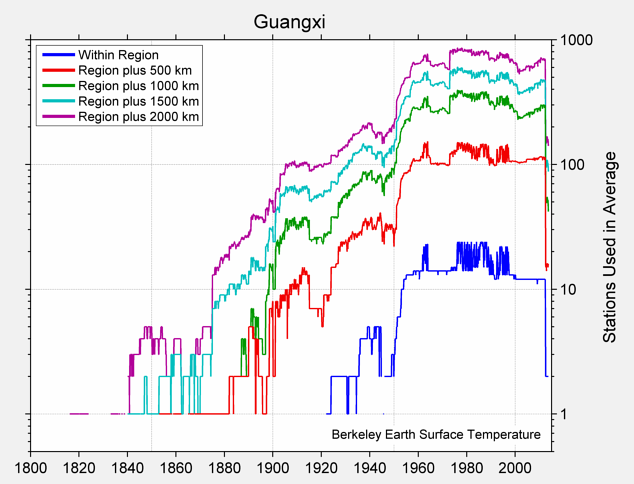Guangxi Station Counts