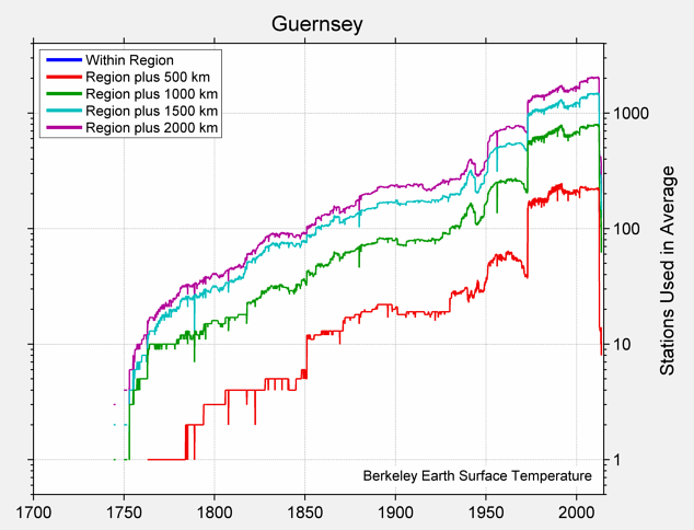 Guernsey Station Counts