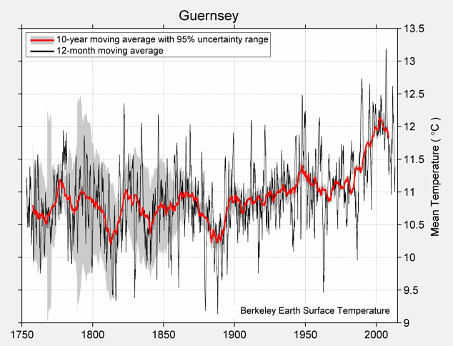 Guernsey Mean Temperature
