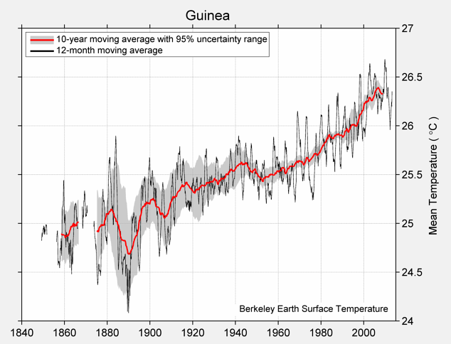 Guinea Mean Temperature