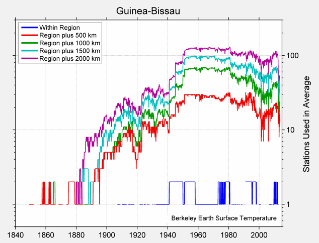 Guinea-Bissau Station Counts