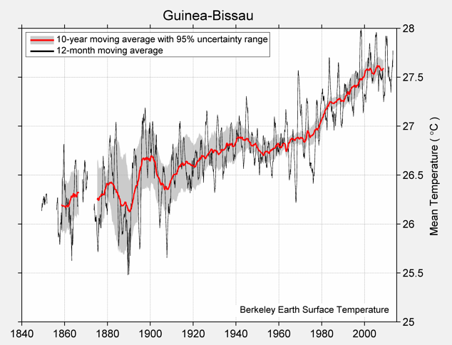 Guinea-Bissau Mean Temperature
