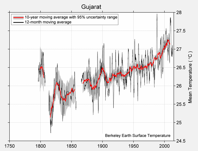 Gujarat Mean Temperature