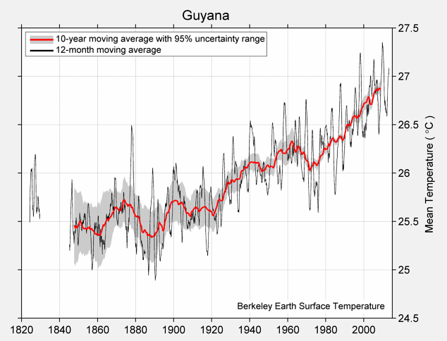 Guyana Mean Temperature
