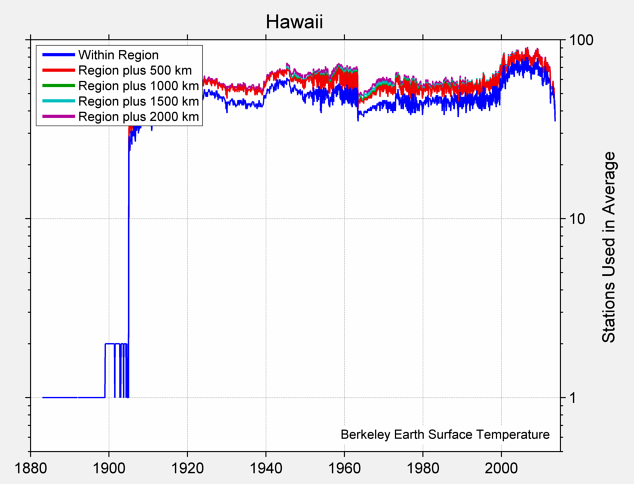 Hawaii Station Counts
