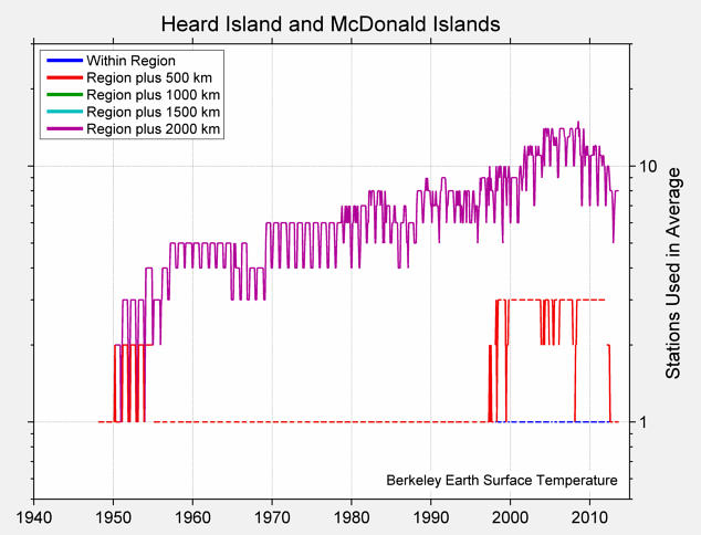 Heard Island and McDonald Islands Station Counts