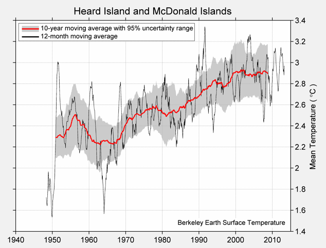 Heard Island and McDonald Islands Mean Temperature