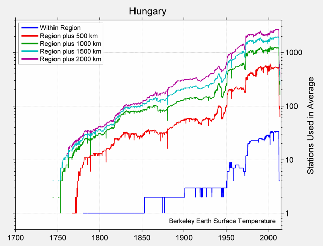 Hungary Station Counts