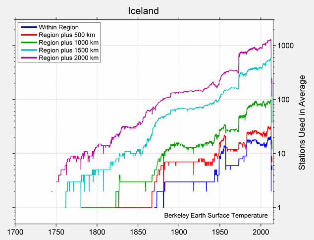 Iceland Station Counts