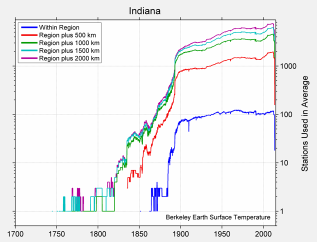 Indiana Station Counts
