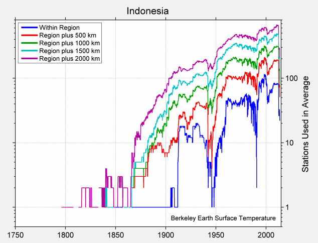Indonesia Station Counts