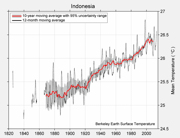 Indonesia Mean Temperature