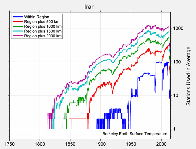 Iran Station Counts